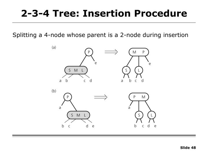 2-3-4 Tree: Insertion Procedure