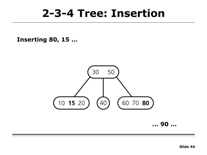 2-3-4 Tree: Insertion