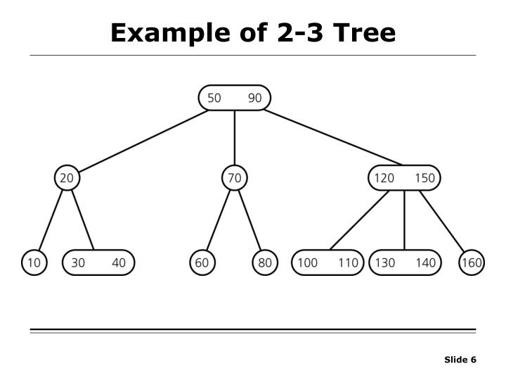 Example of 2-3 Tree
