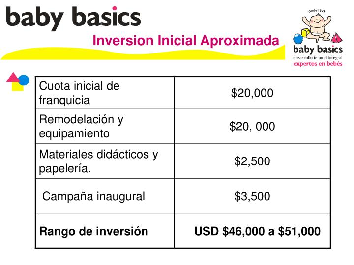 Inversion Inicial Aproximada