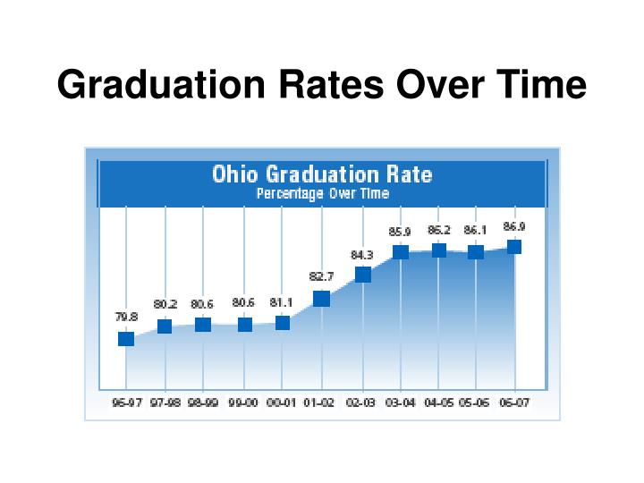 Graduation Rates Over Time