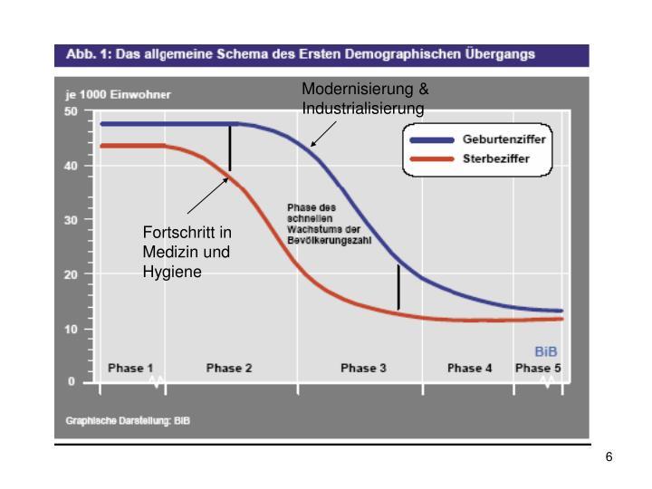 Modernisierung & Industrialisierung