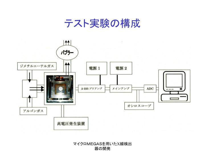 テスト実験の構成