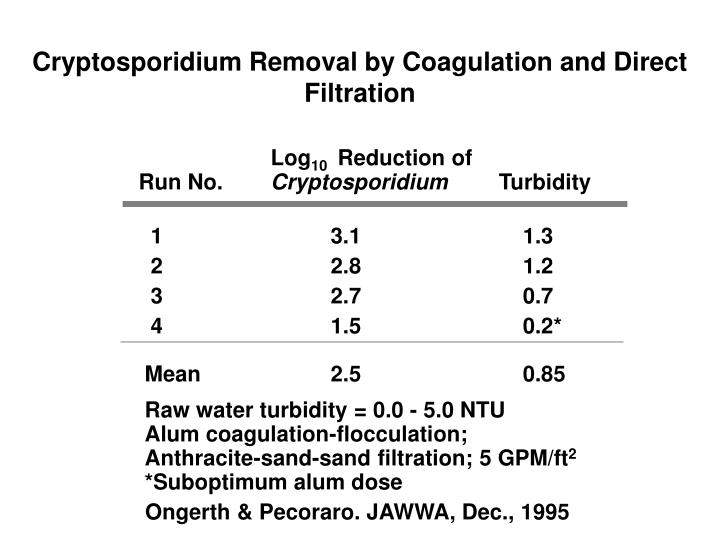Cryptosporidium Removal by Coagulation and Direct Filtration