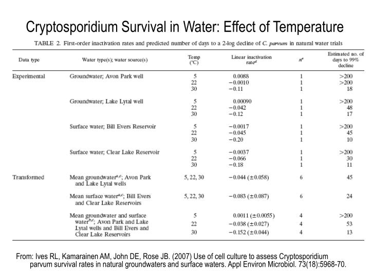 Cryptosporidium Survival in Water: Effect of Temperature