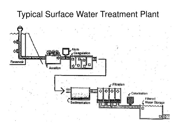 Typical Surface Water Treatment Plant