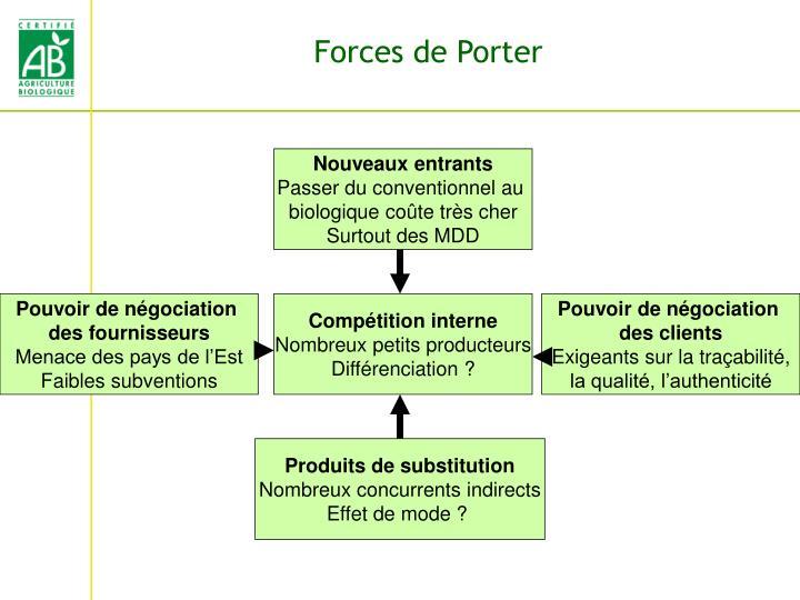 Forces de Porter