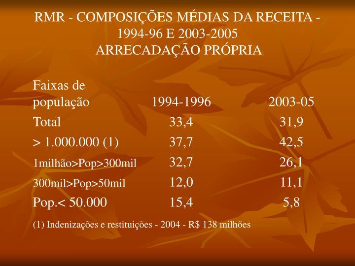 RMR - COMPOSIÇÕES MÉDIAS DA RECEITA - 1994-96 E 2003-2005