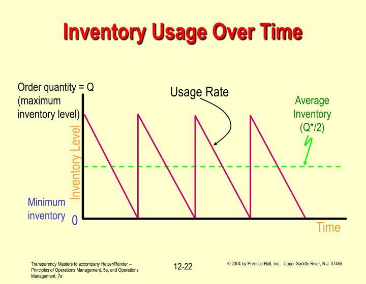 Order quantity = Q (maximum inventory level)