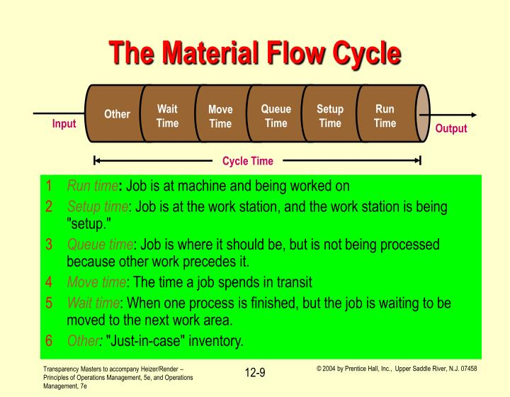 The Material Flow Cycle