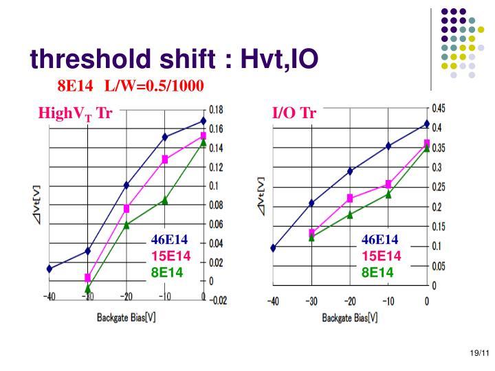 threshold shift : Hvt,IO