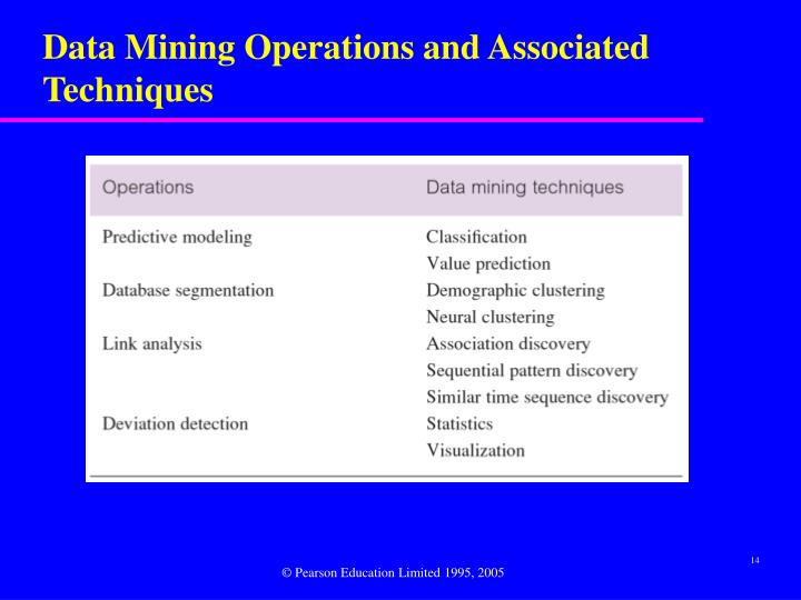 Data Mining Operations and Associated Techniques