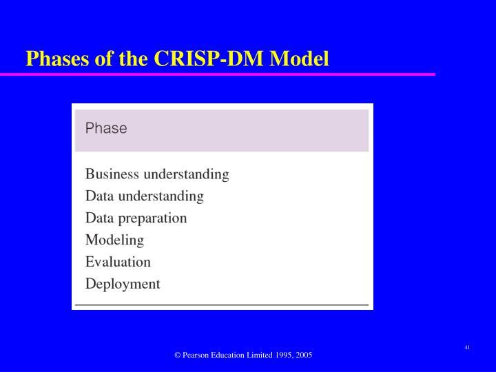 Phases of the CRISP-DM Model