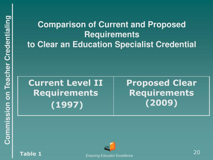 Comparison of Current and Proposed Requirements