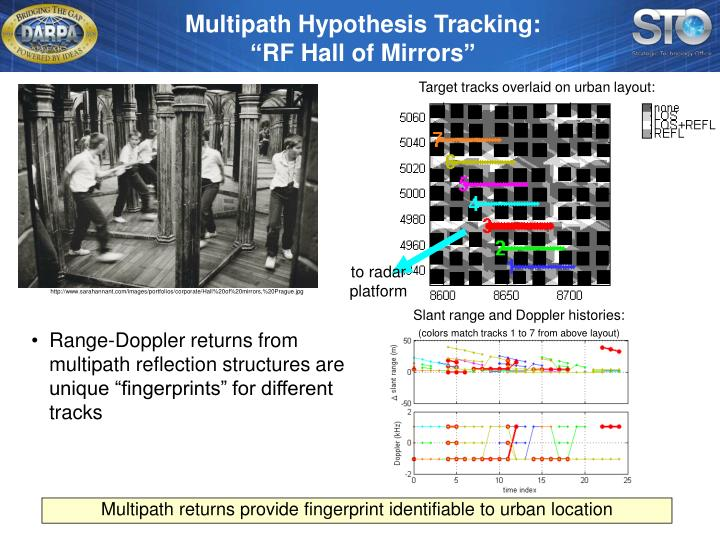 Multipath Hypothesis Tracking: