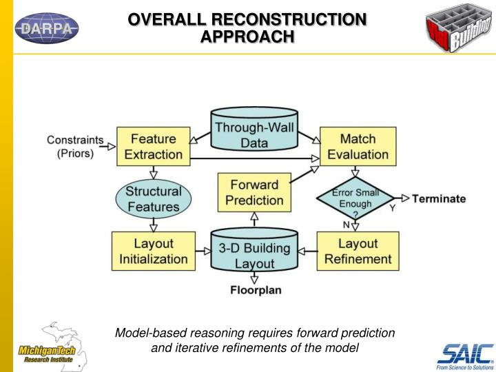 OVERALL RECONSTRUCTION APPROACH
