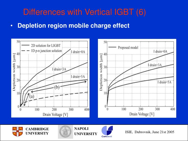 Differences with Vertical IGBT (6)