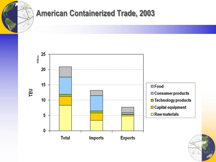 American Containerized Trade, 2003