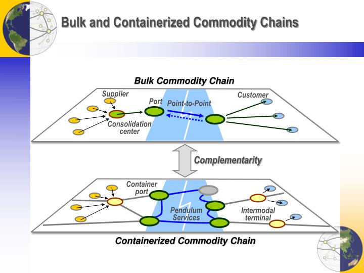 Bulk and Containerized Commodity Chains