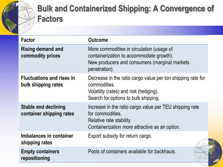 Bulk and Containerized Shipping: A Convergence of Factors