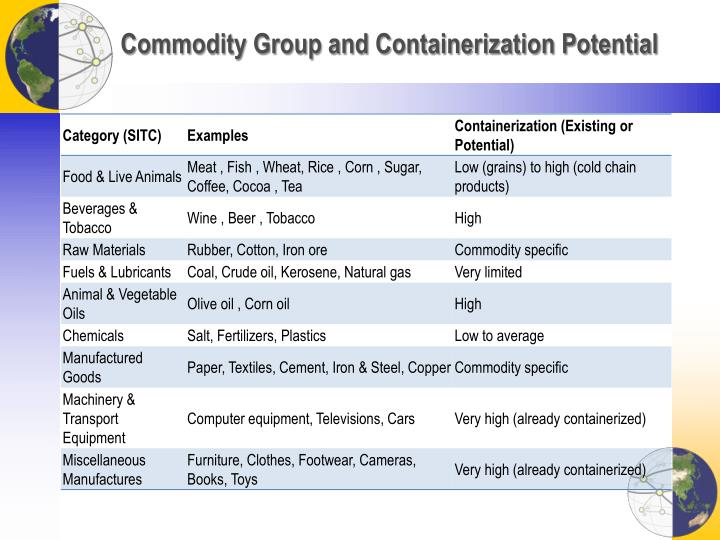 Commodity Group and Containerization Potential