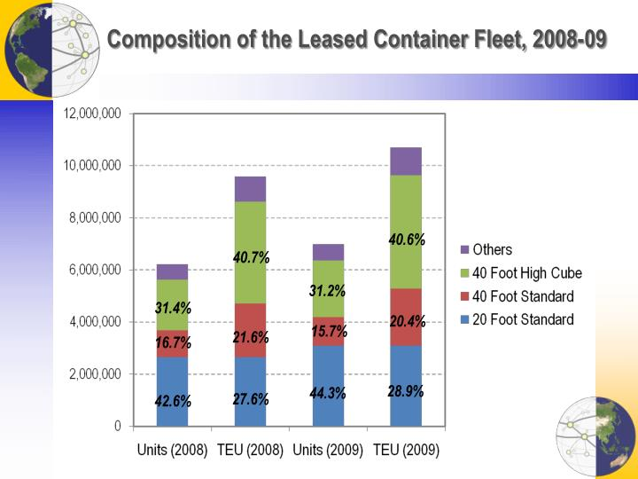 Composition of the Leased Container Fleet, 2008-09