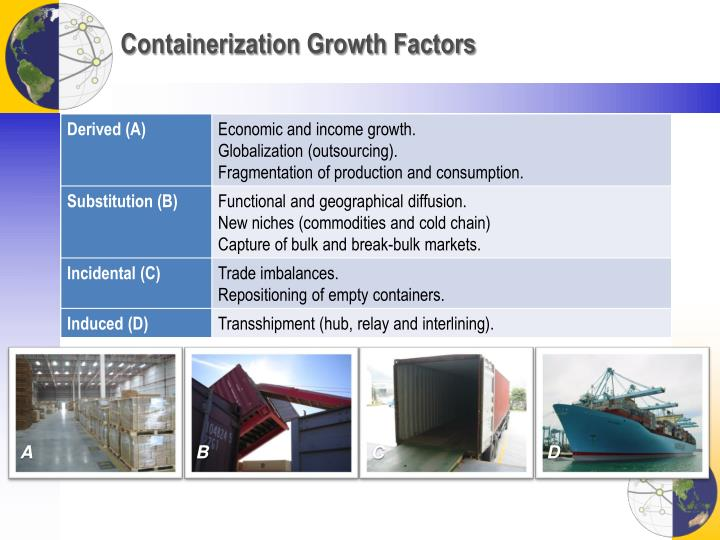Containerization Growth Factors