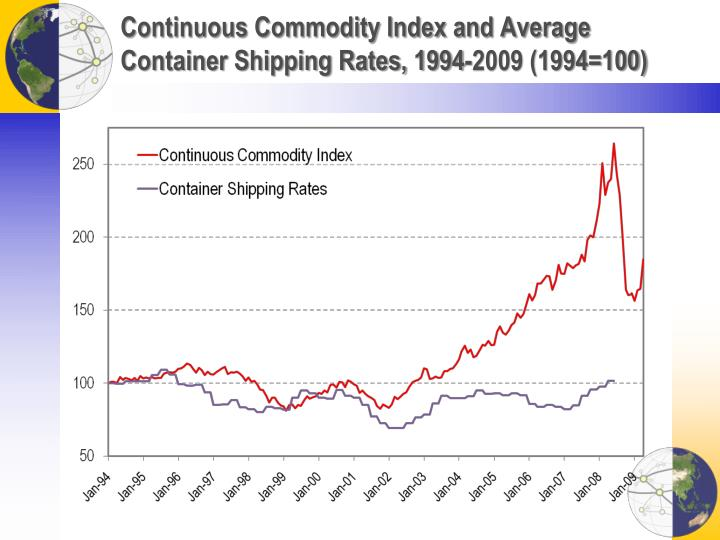Continuous Commodity Index and Average Container Shipping Rates, 1994-2009 (1994=100)