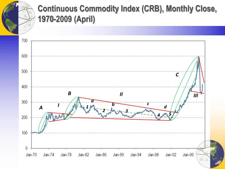 Continuous Commodity Index (CRB), Monthly Close, 1970-2009 (April)