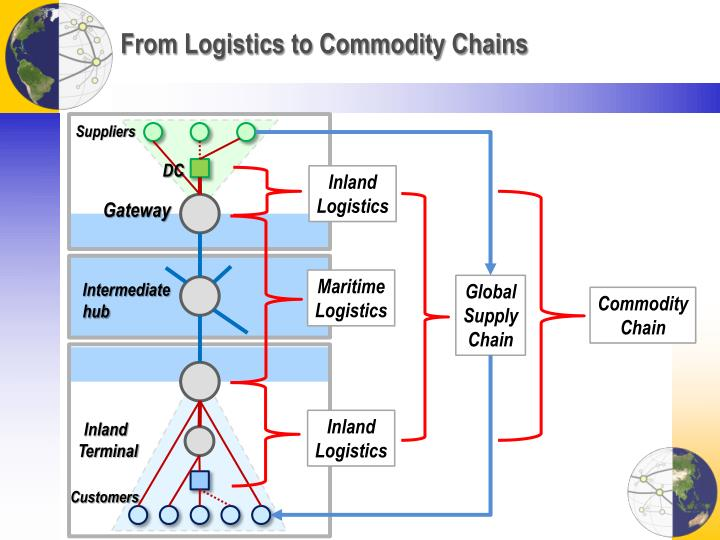 From Logistics to Commodity Chains
