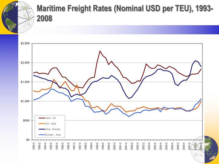 Maritime Freight Rates (Nominal USD per TEU), 1993-2008