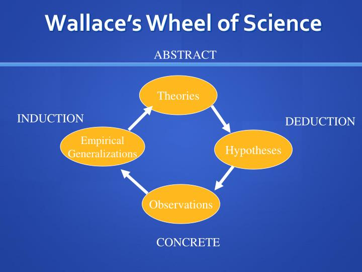 Wallace's Wheel of Science