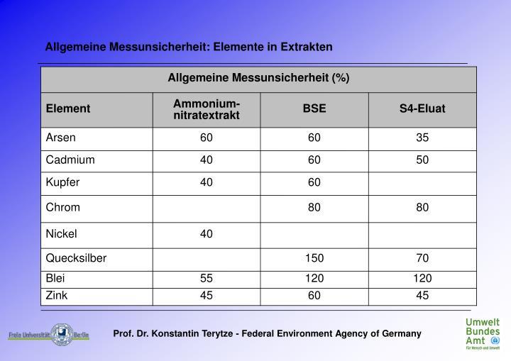 Allgemeine Messunsicherheit: Elemente in Extrakten