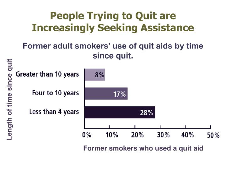 People Trying to Quit are Increasingly Seeking Assistance