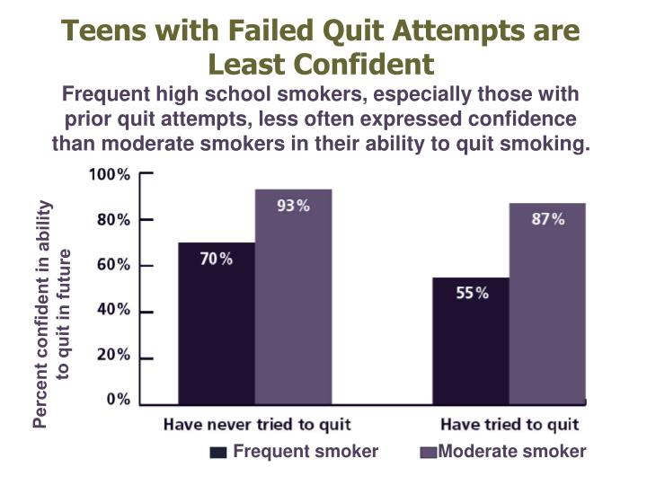 Teens with Failed Quit Attempts are Least Confident