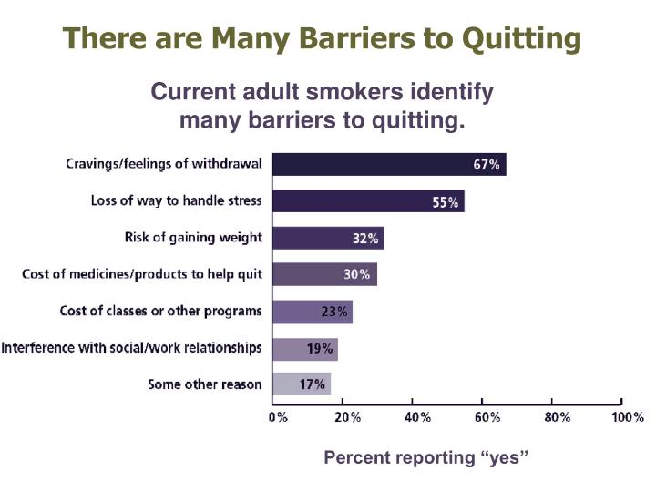 There are Many Barriers to Quitting