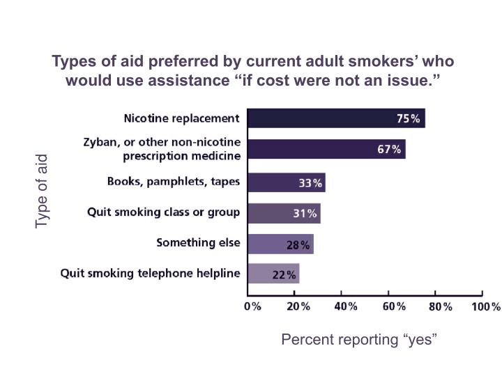 "Types of aid preferred by current adult smokers' who would use assistance ""if cost were not an issue."""