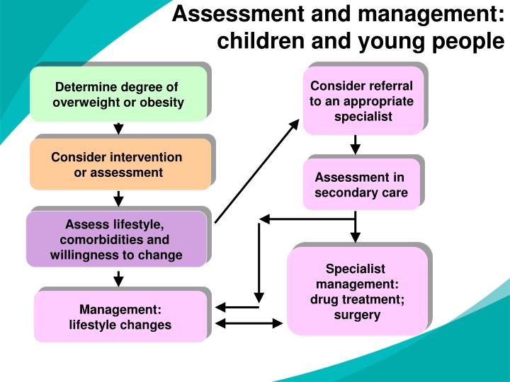 Assessment and management: children and young people