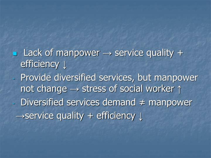 Lack of manpower → service quality + efficiency ↓