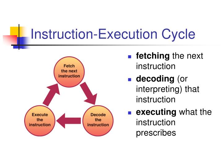 Instruction-Execution Cycle
