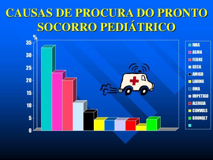 CAUSAS DE PROCURA DO PRONTO