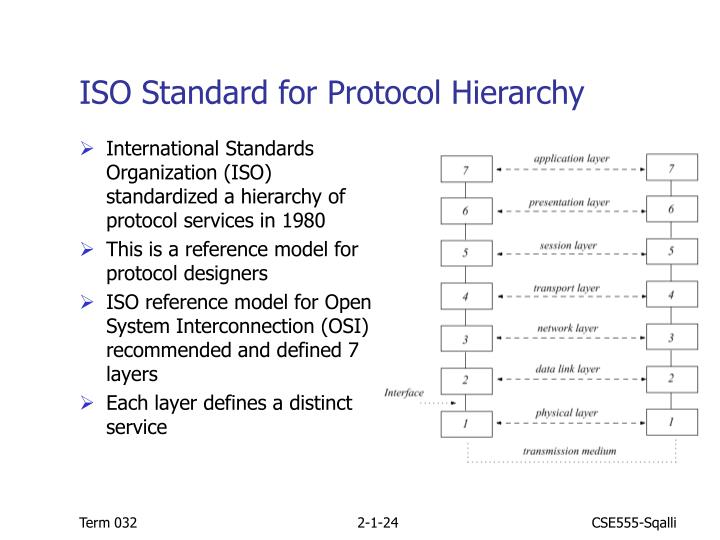 ISO Standard for Protocol Hierarchy