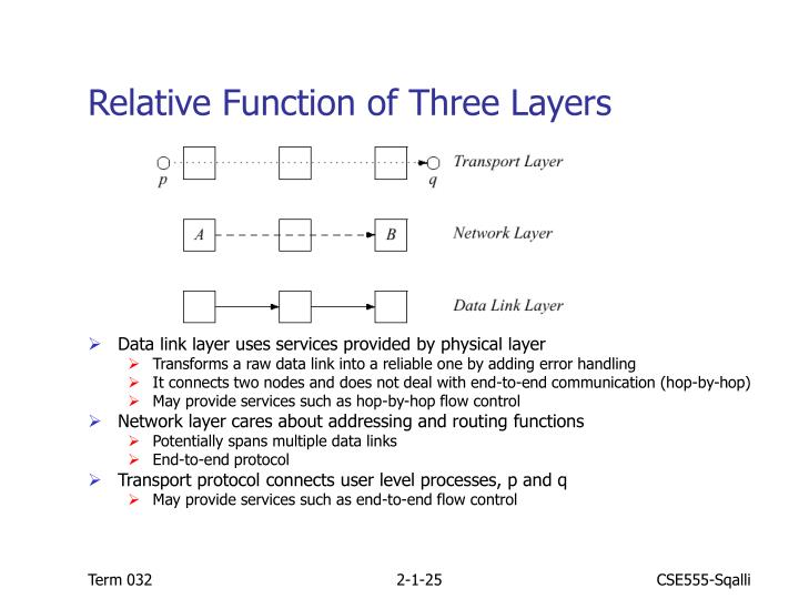 Relative Function of Three Layers