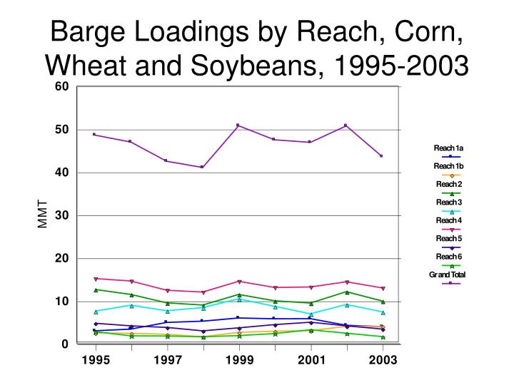 Barge Loadings by Reach, Corn, Wheat and Soybeans, 1995-2003
