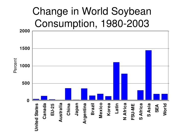 Change in World Soybean Consumption, 1980-2003