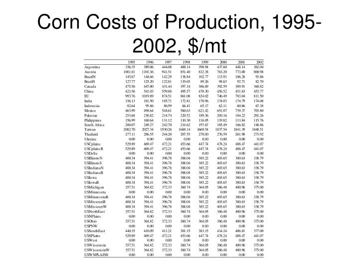 Corn Costs of Production, 1995-2002, $/mt