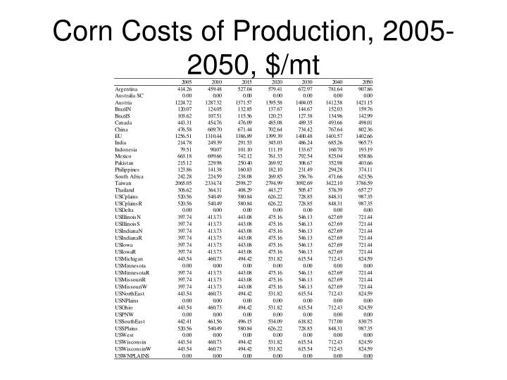 Corn Costs of Production, 2005-2050, $/mt