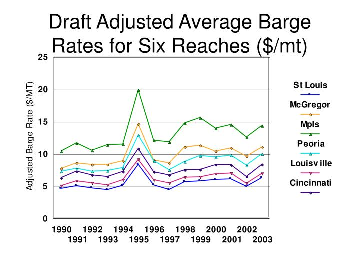Draft Adjusted Average Barge Rates for Six Reaches ($/mt)