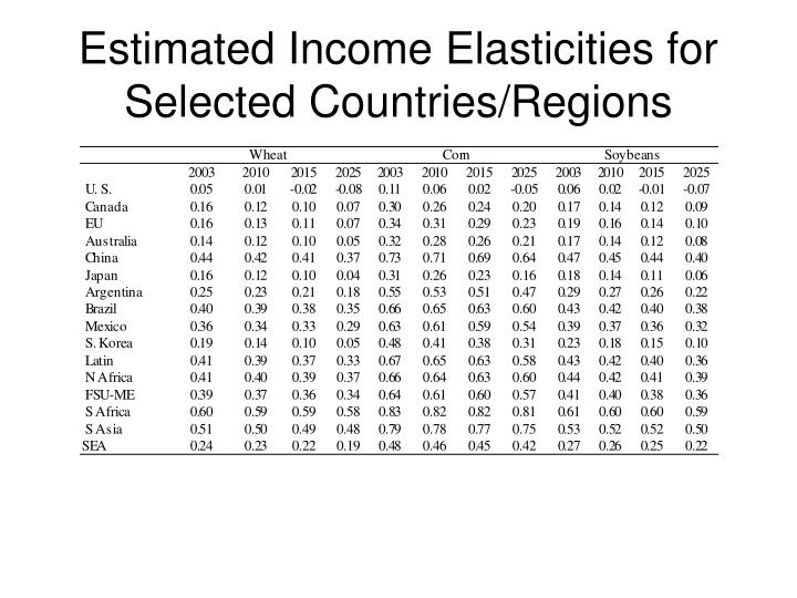 Estimated Income Elasticities for Selected Countries/Regions