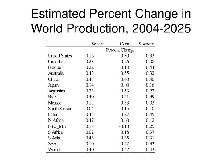 Estimated Percent Change in World Production, 2004-2025